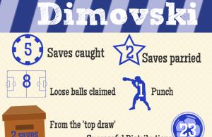 Cass Dimovski Infograph